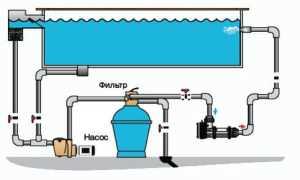 Как выбрать центробежный насос для подогрева воды в бассейне