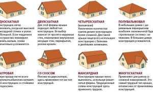Как правильно поставить крышу здания